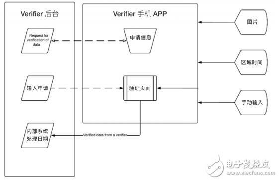 什么是Verifier?在区块链中有什么用?