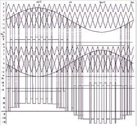 什么是三角波载波 spwm原理中三角波载波有何作用