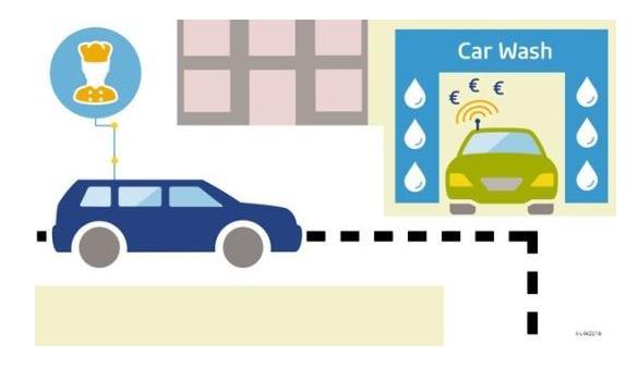車載移動平臺智能支付加油費用