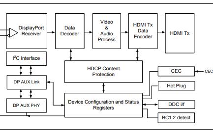 ANX7737 HDMI转换器的显示端口芯片的数据手册免费下载