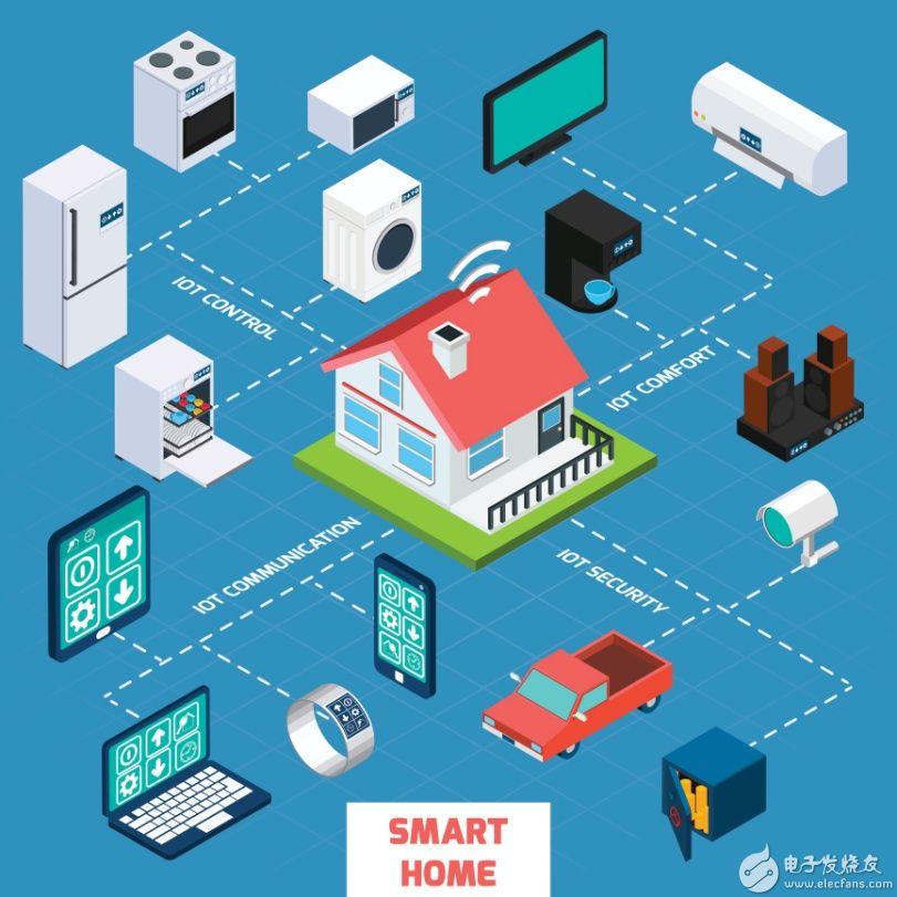 图1:mqtt协议的其中一个应用就是家庭自动化