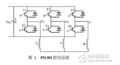 svpwm变频调速原理 详解svpwm与SPWM区别