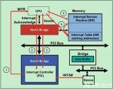 简单的PCI总线INTx中断实现流程