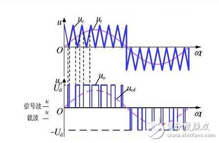 单极性pwm原理图分析 详解单极性pwm实际应用