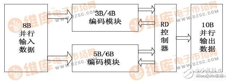 降低成本提高稳定性的FPGA高速数据传输系统设计