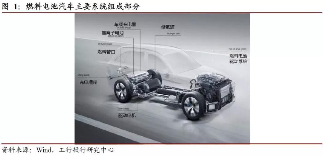 深度丨燃料電池汽車,是否下一個風口