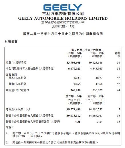 吉利汽车2018上半年业绩报告:其中博越为最畅销的车型