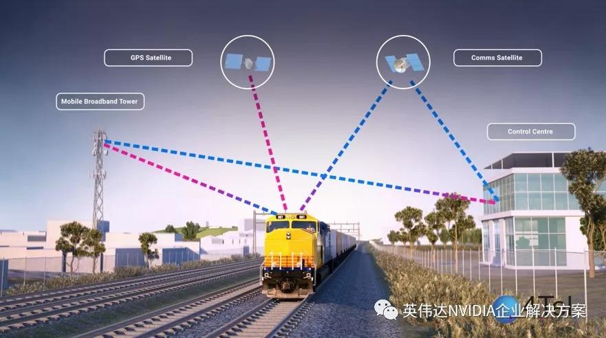 采用GPU驱动深度学习提高列车系统的安全性能