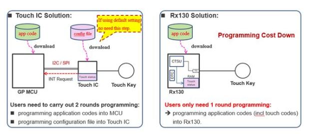簡析觸控MCU和觸控IC的優點有哪些?