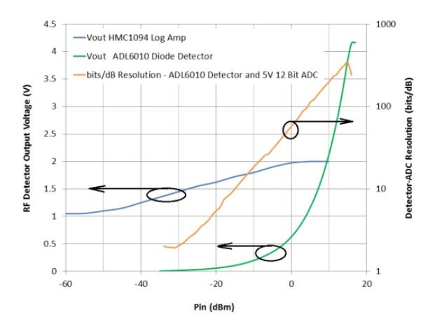 放大器与RMS检波器区别有哪些?