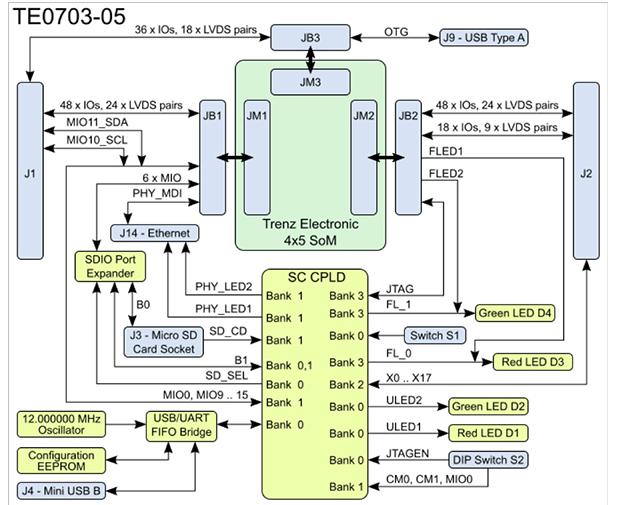 基于带处理器和FPGA的新型SoM组合设计