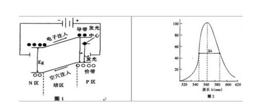 发光二极管正向和反向电压的澳门威尼斯手机版