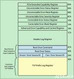 PCIe错误报告机制上高级错误报告AER