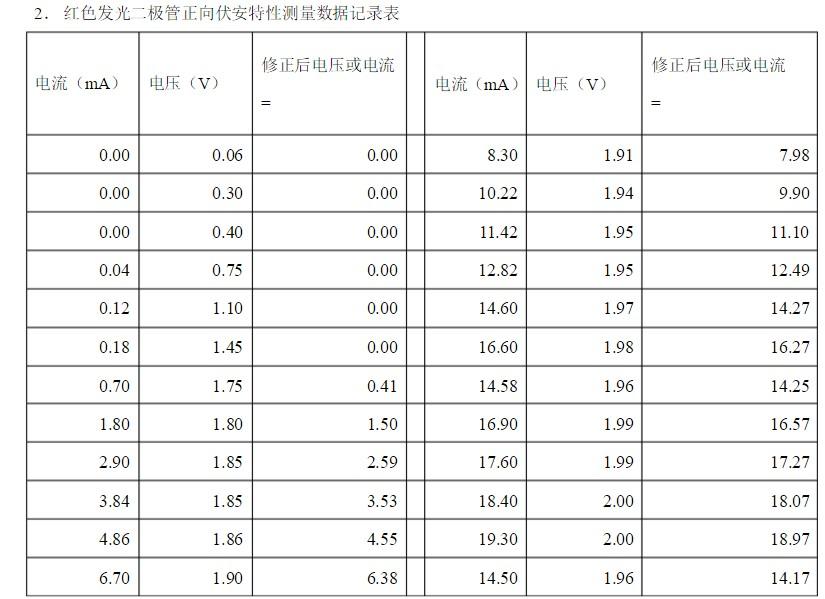 发光二极管电流电压曲线分析 浅谈发光二极管参数意...