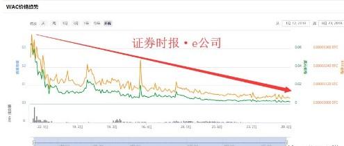 标的发行代币暴跌96% 区块链行业最近是怎么了?
