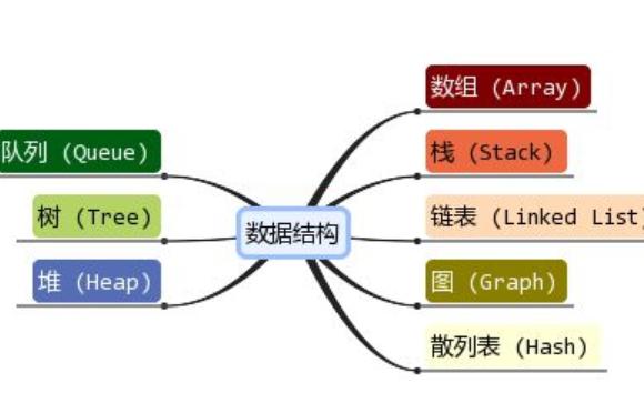 《数据结构(c  语言版)第三版》电子教材免费下载