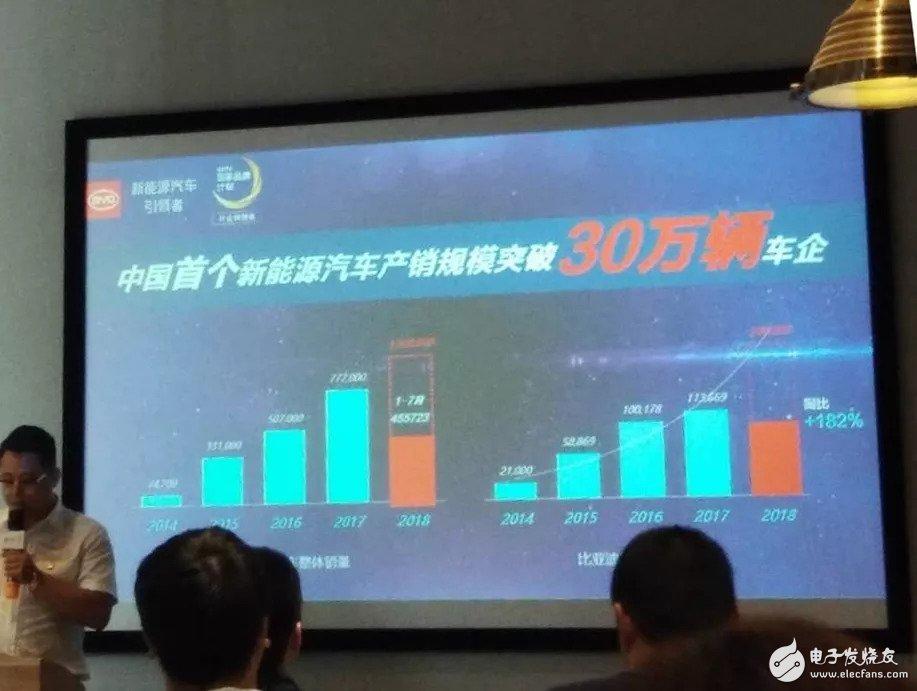 比亚迪率先实现了30万辆新能源汽车的产销战绩