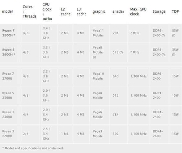 AMD两款新U参数曝光 将在惠普笔记本上首发