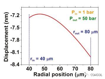采用COMSOL Multiphysics软件对高灵敏度光纤压力传感器进行仿真