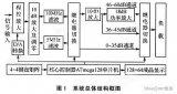 以AVR单片机为核心控制器的可预置程控宽带直流功...