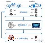 从技术、人才、应用和趋势的维度盘点自动驾驶的产业...