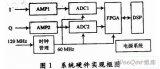 利用ADS5500的FPGA1024点的数字脉冲...