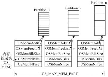 Buddy算法的μC/OSII高可靠内存管理方案