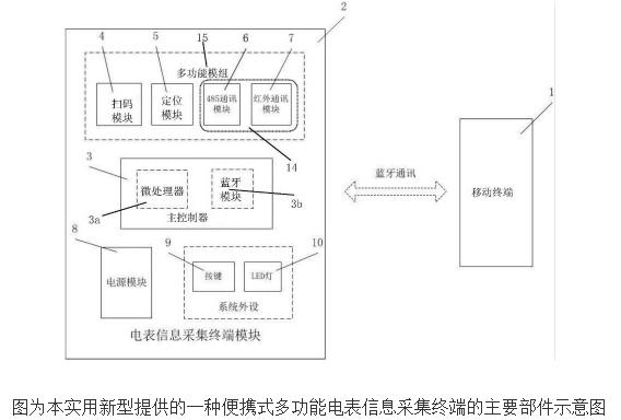 电表信息采集终端的工作原理及设计