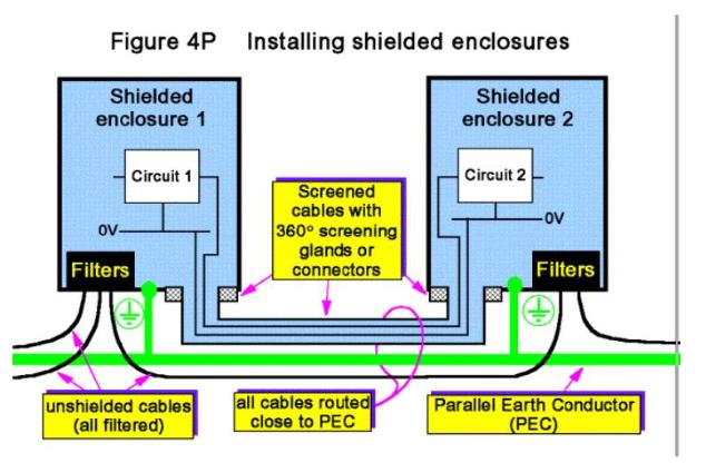 关于EMC你不知道的那些屏蔽技术!