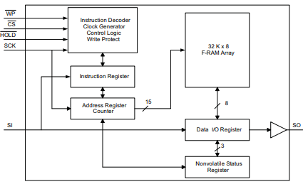 FM25W256-GTR 256千比特串行(SPI)铁电存储器的详细资料免费下载
