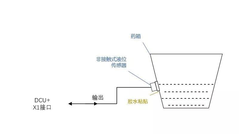 液位传感器的类型及注意事项