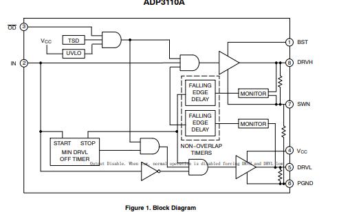 ADP3110A单相12V MOSFET栅极驱动器的详细中文数据手册免费下载