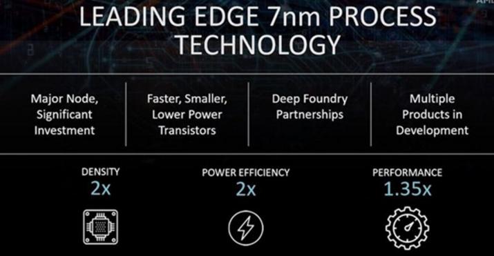 AMD将聚焦7nm工艺 每瓦性能将提升至2倍