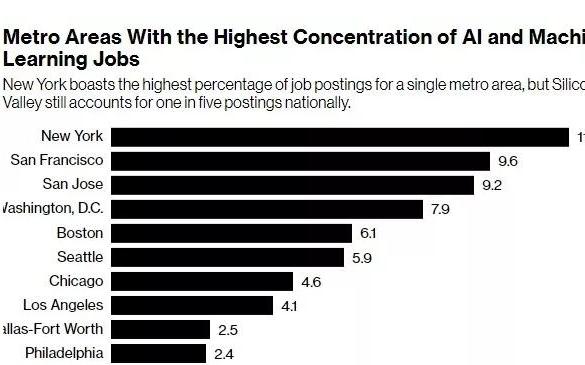 美国招聘网站最新报告:AI碾压金融成薪资最高行业...