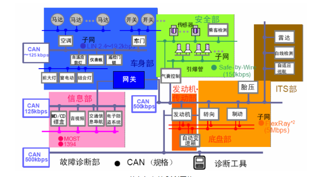 构建CAN总线安全保障体系——ZLG致远电子CANDT震撼发布!