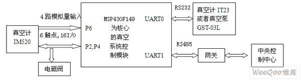 基于MSP430F149的控制模块VAC400的真空控制系统的设计