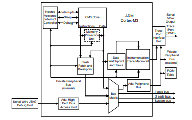 LM3S6911微控制器的详细数据手册免费下载