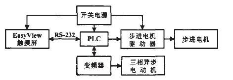 工控自动化系统中EView触摸屏和PLC通信的应用