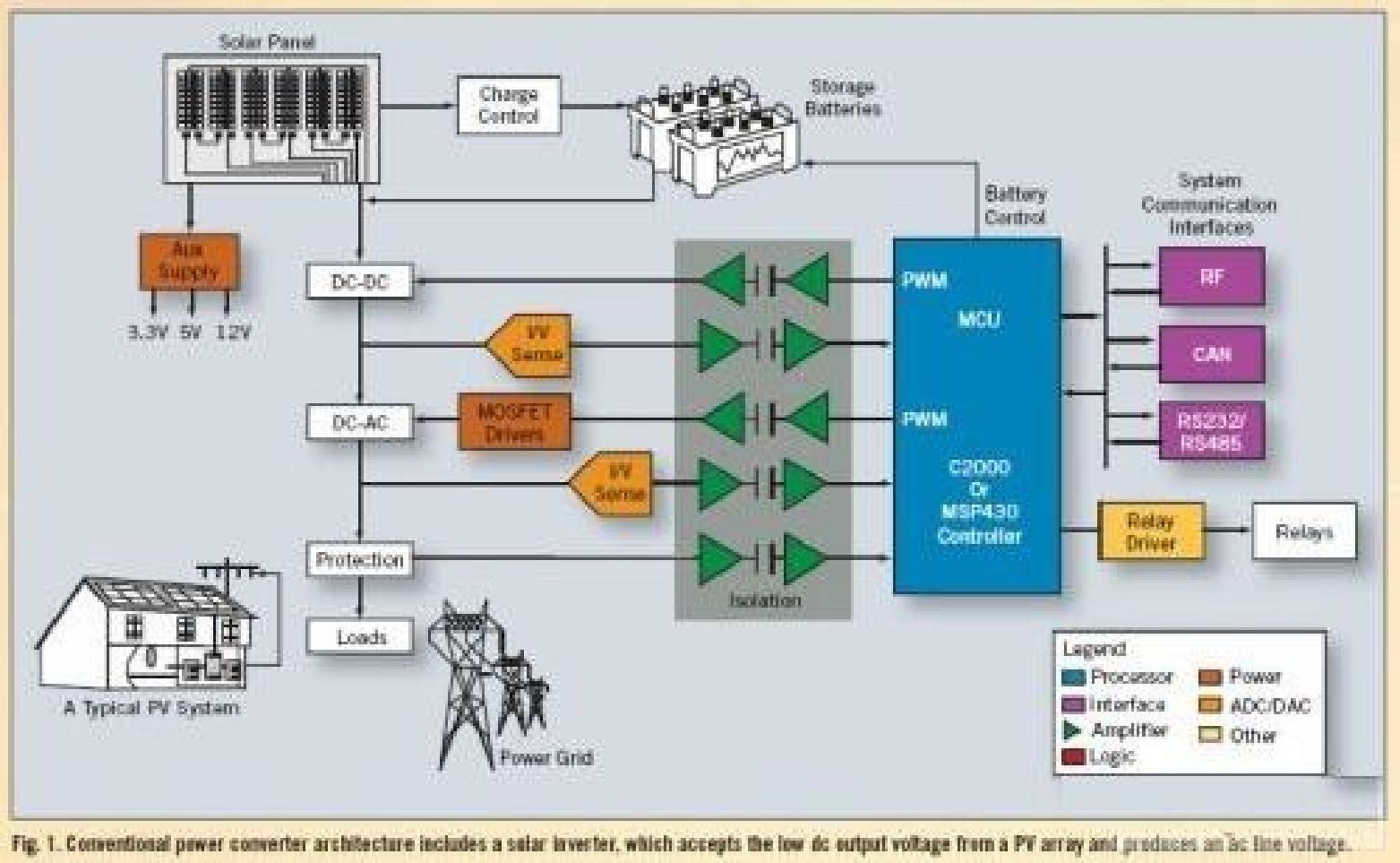 关于优化太阳能系统的设计方案