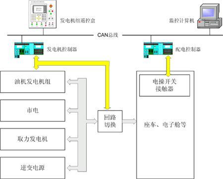 配电控制系统中应用发电机组的解决方案