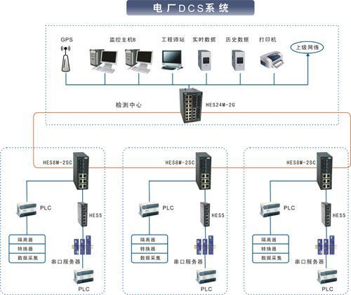 工业交换机在分布式控制系统中的应用
