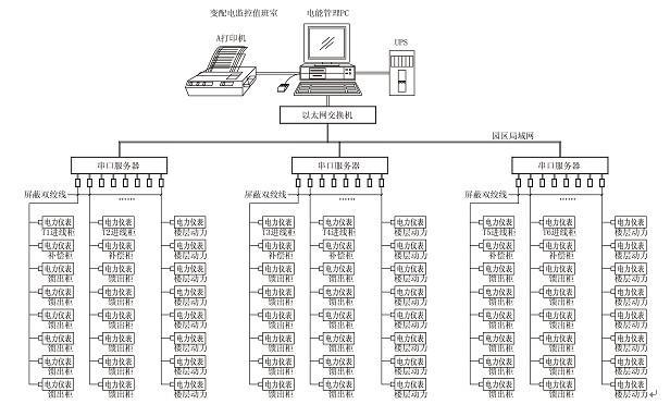 电力监控与电能管理系统在苏州创业园二期当中的实现
