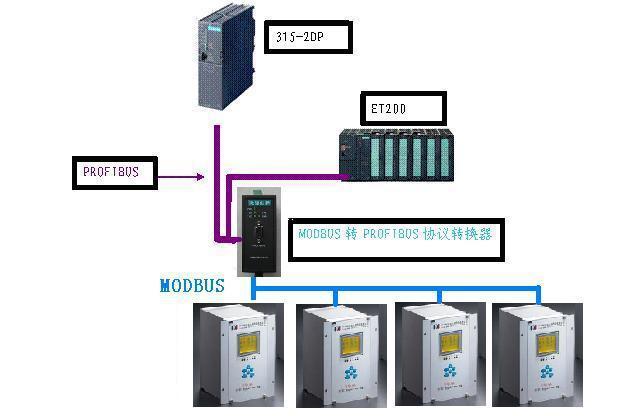 关于数字矿山的数据采集中MODBUS转PROFIBUS网关的实现