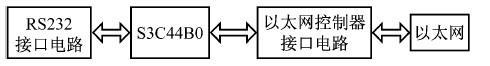 串口服务器系统中S3C44B0的应用设计