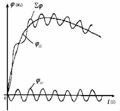 针对电流互感器暂态饱和的延时测算分析及改进方法