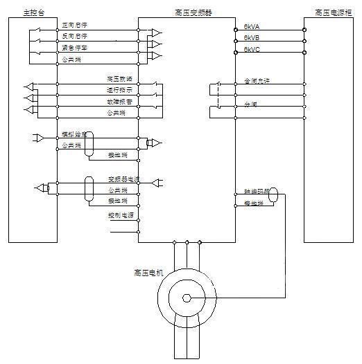 对矿井提升机的变频调速提升系统进行改造设计