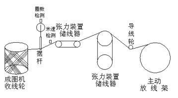 ONK品牌伺服驱动器在横切系统中的应用