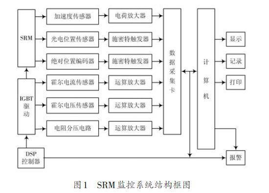 基于PCI-6143数据采集卡与LabVIEW的...