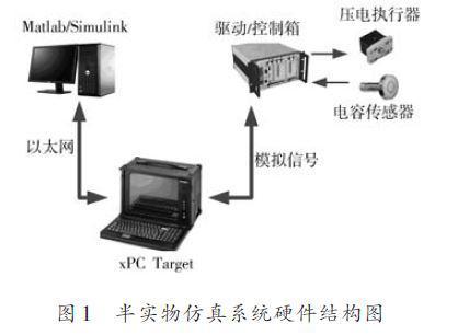 采用xPC Target技术的半实物仿真系统的设计