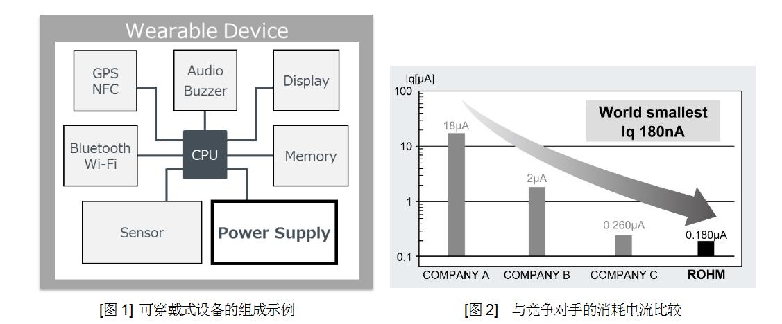 助力可持续发展社会的ROHM新技术  超低消耗电流技术:Nano Energy